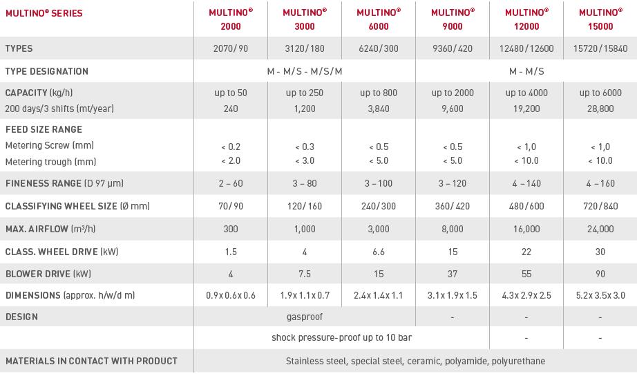 MultiNo M facts