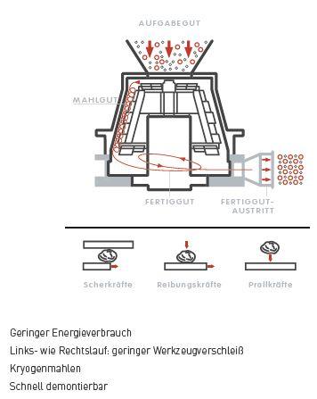 Prallstrohmmühle - Demino 3125